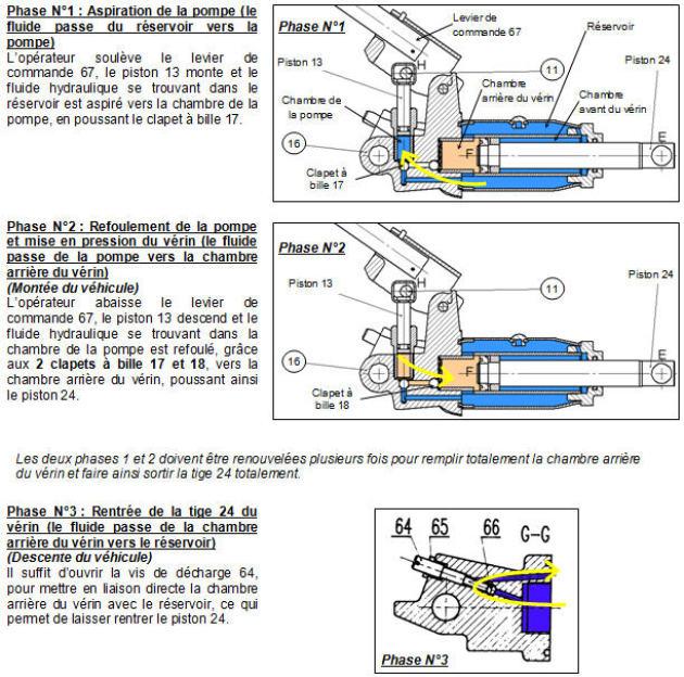 cric hydraulique fonctionnement du groupe hydraulique. Black Bedroom Furniture Sets. Home Design Ideas