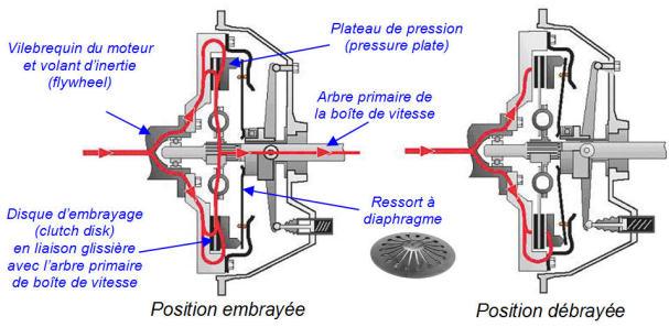 Principe de fonctionnement d'un embrayage pdf